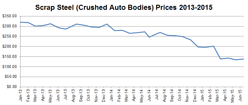 Scrap Metal Prices Chart - On the trail of the scrap metal ...