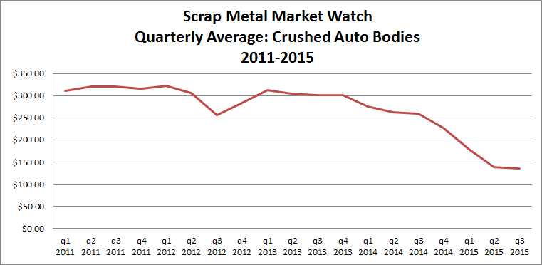 Scrap Metal: Crushed Auto bodies 3rd Quarter Pricing