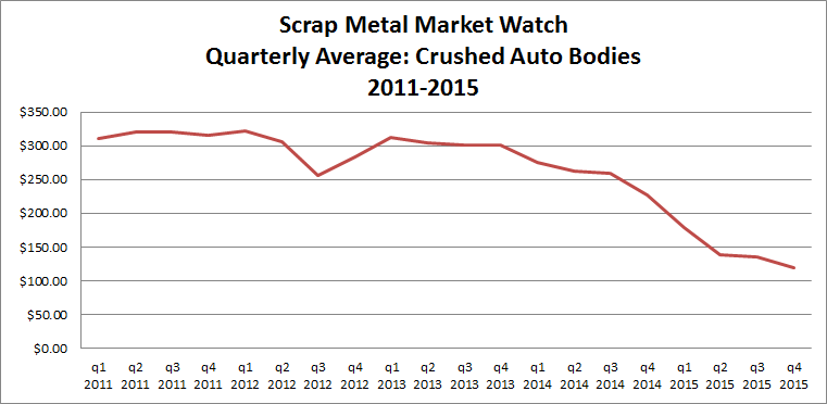 https://www.arscars.com/wp-content/uploads/2015/12/ars_avg_price_of_crushed_auto_bodies_4thquarter2015.png