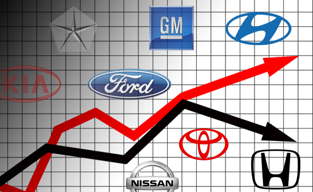 Used Car Industry October Update