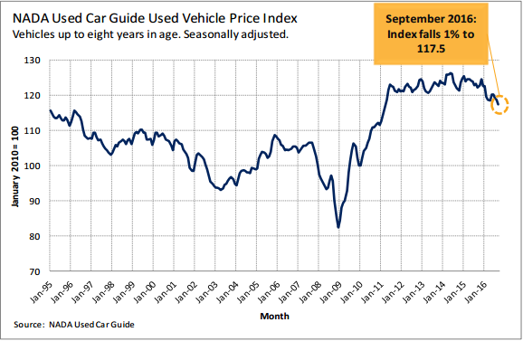 NADA Used Car Industry Index