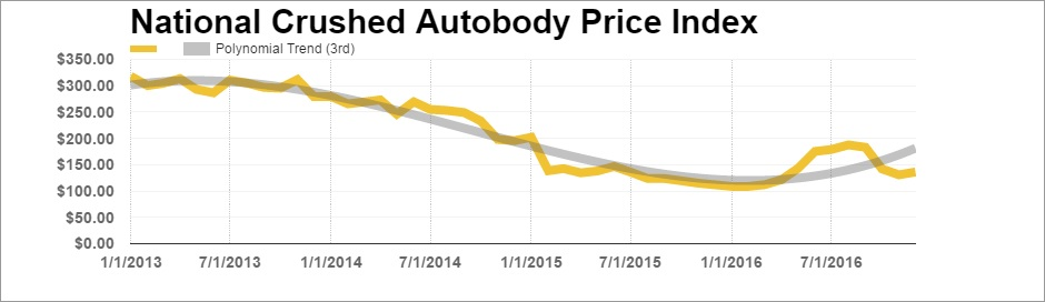 Metal Market: Crushed Autobody Index December 2016