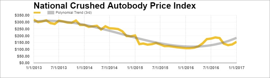 crushed auto body index january 2017 market & metals blog