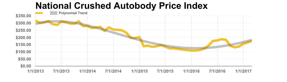 Scrap Metal Market March Crushed Autobody Index