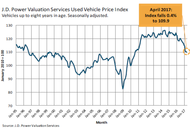 Used Vehicle Wholesale Price Index