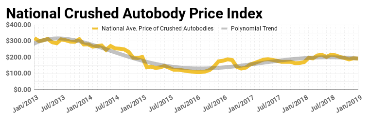 National Crushed Autobody Price Index January 2019 Update