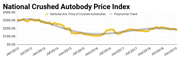National Crushed Auto body price index for February 2019 by Advanced Remarketing Services - Scrap Steel Prices decline sharply as index falls by most in years.