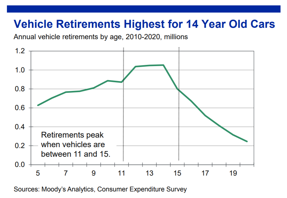 The apex age for vehicle retirement in 2019 is 14 years old.