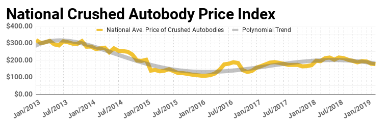 National Crushed Autobody Price Index in March 2019 reflects a 1% decrease compared to the previous month.  Scrap Metal Market: March 2019