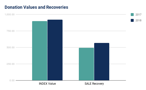 In Fact Donation S Values Also Followed A Strong And Used Vehicle Market To Rise Year Over By Almost 14