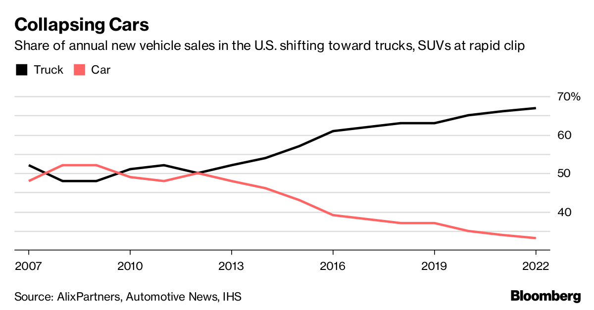 The share of new vehicles sales has shifted towards light trucks and SUVs at a rapid pace.
