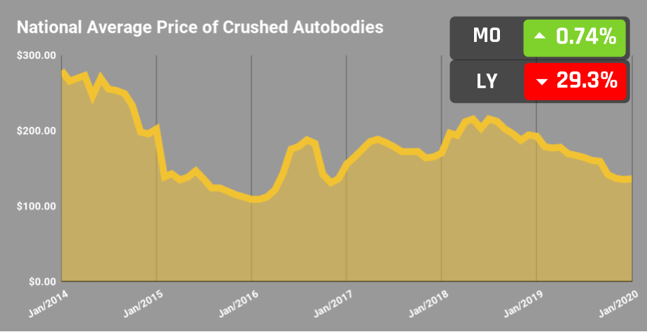 National Average Value for Crushed Auto bodies December 2019