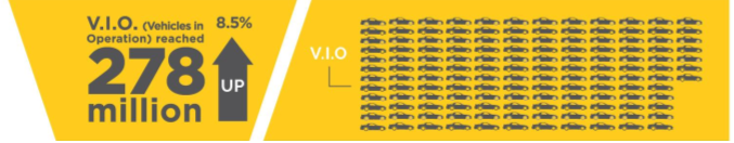VIO Vehicles in Operation 2019