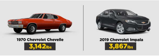 weight comparision 1970 Chevy Chevelle vs. 2019 Chevrolet Impala