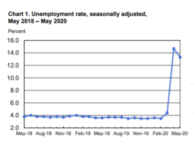 BLS unemployment May 20